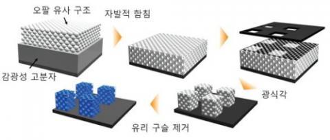 오팔보석과 오팔보석 내부의 나노 유리구슬 배열 구조 ⓒ 카이스트