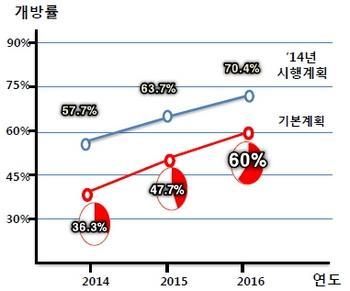 공공데이터의 개방률이 2016년에는 60% 이상이 될 것으로 전망된다 ⓒ 정보화진흥원