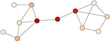 그림 2. 매개 중심성으로 색칠한 네트워크  ⓒ 장봉수