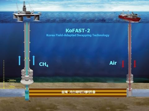 공기를 이용한 심해 가스하이드레이트 생산 모식도 ⓒ KAIST