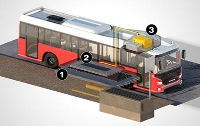스카니아가 개발 중인 무선 전기버스는 방문하는 정거장의 충전 시스템을 통해 수시로 충전이 된다  ⓒ Scania