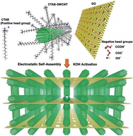 3차원 탄소나노튜브/그래핀 빌딩구조 ⓒ IBS