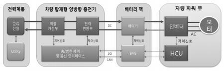 V2G 시스템의 구성도 ⓒ 전기학회