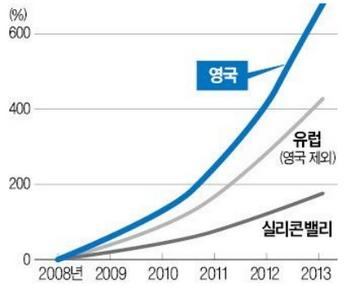 핀테크  투자규모  성장률  추이 ⓒ Accenture