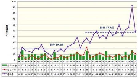 한반도의 지진 발생 추이. 동일본 지진 이후 국내 지진 횟수도 증가하고 있는 것으로 나타났다 ⓒ 연세대
