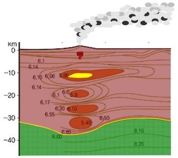 백두산 지하의 탄성파 측정 결과 상당한 마그마방이 존재하는 것으로 드러났다 ⓒ 연세대