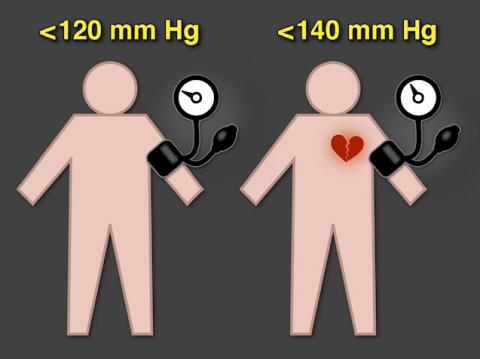 미국에서 실시한 고혈압 치료에 대한 대규모 임상시험 결과 수축기 혈압을 120mmHg 이하로 낮추는 것이 기존의 가이드라인인 140 mmHg 이하로 유지하는 것보다  심질환과 사망률을 현저하게 낮추는 것으로 나타났으나 부작용 위험도 뒤따라 후속 연구가 필요할 것으로 보인다.   ⓒ NEJM