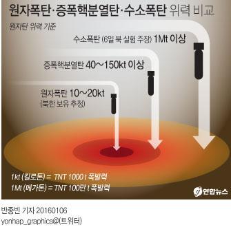 원자폭탄, 증폭핵분열탄, 수소폭탄의 위력 비교. ⓒ 연합뉴스
