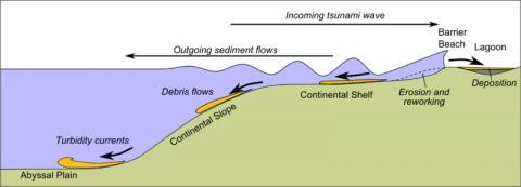 지진해일, 즉 쓰나미도 바닷물을 매질로 하여 전달되는 파동의 일종이다. ⓒ Mikenorton