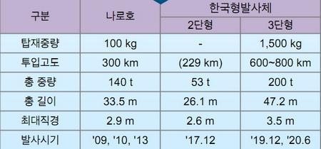 나로호와 한국형 발사체의 성능 및 제원 비교 ⓒ ScienceTimes