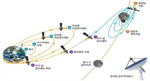 1차 달탐사 계획의 궤도 ⓒ 항공우주연구원