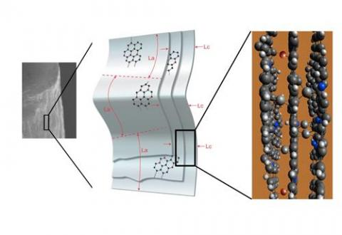 이번 연구에서 만든 탄소섬유의 미세구조를 나타낸 그림.  ⓒ KIST