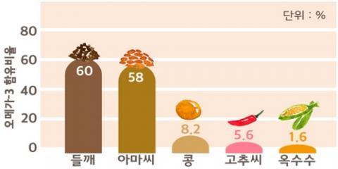 들기름의 오메가3 함유 비율 ⓒ 농촌진흥청