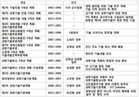 대한민국 과학기술 개발 종합계획.