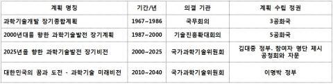 대한민국 과학기술 장기 비전(계획).