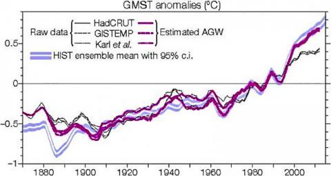 세 개의 데이터베이스(검은 선은 섭씨)에 기초한 지구 표면 평균기온(GMST)과 인위적인 지구온난화[anthropogenic global warming (AGM)] 새 측정치. 열대 태평양의 내부 변동성을 고려하지 않고 시뮬레이션한 GMST 변화는 참고치로 표시했다(불확실성을 나타내는 파란색 음영을 가진 흰색 곡선). 그림 Nature Geoscience. ⓒ ScienceTimes