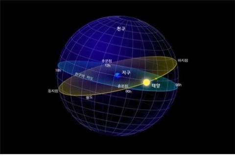 계절에 따른 황도의 위치. ⓒ 천문우주기획