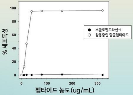 기존 아토피 치료제와의 독성 무자극 효능 비교  ⓒ 농촌진흥청