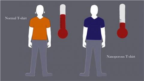 일반 티셔츠(주황색)보다 나노PE 티셔츠(남색)가 시원하다는 것을 표현한 그림. ⓒ Carla Schaffer/AAAS