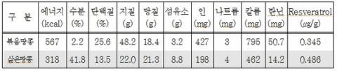 볶음땅콩과 삶은 땅콩의 물리화학적 성분비교 ⓒ 농촌진흥청