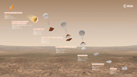 유럽우주국(ESA)과 러시아연방우주국이 공동으로 시도하고 있는 로봇 착륙선 '스키아파렐리'의 화성착륙 가상도. 19일 오후 화성 착륙을  앞두고 있다.