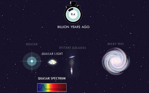 HE 0515-4414 퀘이사의 광선 전자기력을 분석한 개념도 ⓒ J. Josephides & M Murphy