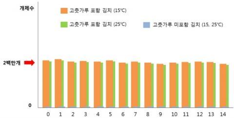 고춧가루 투여 및 온도에 따른 유산균의 변화 추이  ⓒ 농촌진흥청