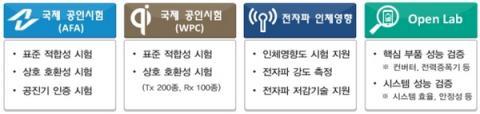 무선전력전송 종합시험평가 지원 ⓒ TTA