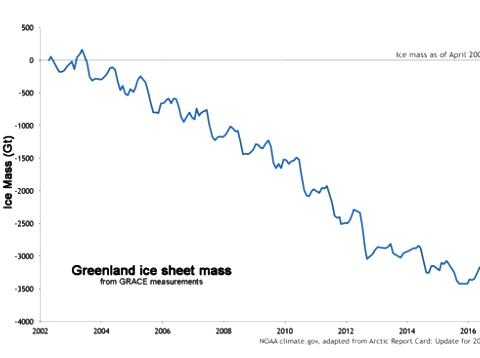 그린랜드 얼음 면적의 변화 ⓒ NOAA