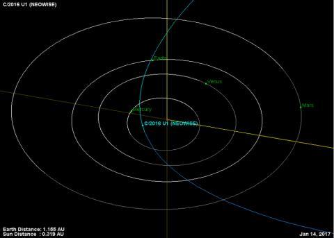 혜성의 1월 14일 궤도 ⓒNASA