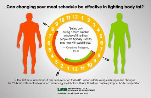 살을 빼려면 저녁을 거르든지, 오후 2시까지만 식사를 하라는 연구가 나왔다. 이 식사법은 의외로 허기도 덜 하고 지방이 잘 분해될 뿐 아니라, 대사탄력성도 좋아지는 것으로 나타났다.  자료 : UAB Public Relations