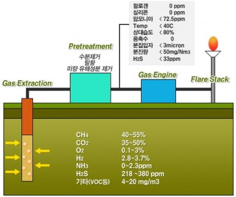 LFG가스의 전처리장치 ⓒ hhu.ac.kr