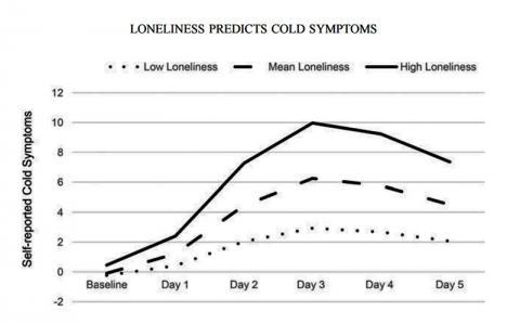 연구 대상자들이 고독감을 느끼는 정도에 따라 스스로 느끼는 감기 증세를 보고한 도표.  ⓒ ScienceTimes