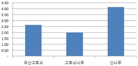 수액자원별 수액 생산량(일 평균) ⓒ 산림과학원