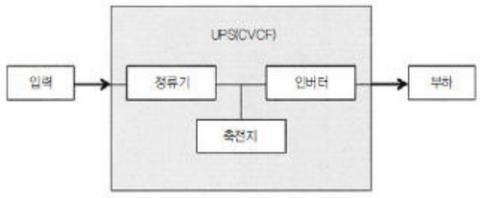 UPS의 구성과 무정전 과정 ⓒ namu.wiki