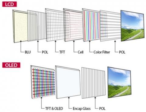 LCD와 OLED의 구조 비교 ⓒ LG전자