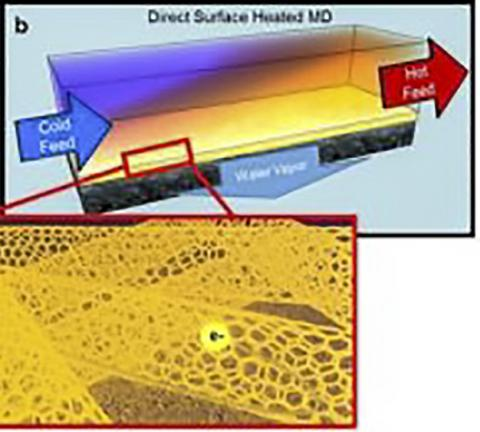 물 회수율 100%, 새 담수화기술 개발