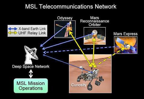 큐어리어시티 탐사 로버는 직접 혹은 화성 궤도를 돌고 있는 3개의 중계위성을 통해 정보를 지구로 전송한다.  Credit : Wikimedia Commons / NASA/JPL-Caltech