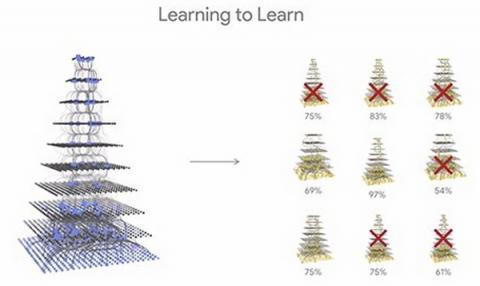 머신러닝 프로그램은 수많은 반복을 통해 탄생한다 ⓒ Google