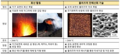 화산활동과 플라즈마 전해산화 기술의 비교 ⓒ 영남대