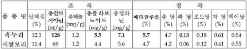 흑누리의 기능성 성분 ⓒ 농촌진흥청