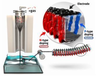 탄소나노튜브 실을 이용한 열전소자 제작 과정  ⓒ KIST
