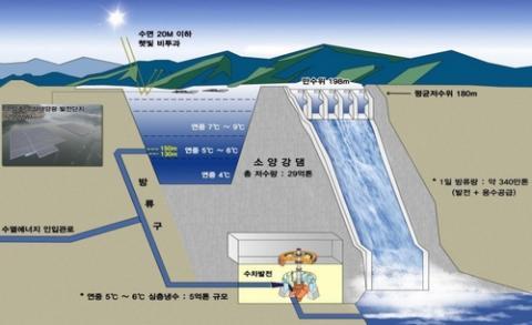 소양강댐 수열에너지 발생현황 ⓒ 강원도청