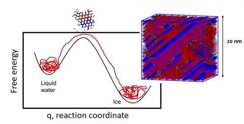 얼음 핵 형성을 유지하는데 필요한 에너지를 묘사한 자유 에너지 장벽 다이아그램. 작은 다이아그램은 장벽의 꼭대기에서 크기가 충분히 커진 결정자를 나타낸다. 오른쪽 그림은 좀더 큰 결정자의 입방체 세그먼트를 나타내며, 입방체의 적층 분자들은 빨간색으로, 육각형 적측 분자들은 파란색으로 표시됐다.   CREDIT : University of Utah
