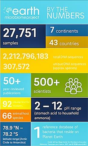'지구 미생물군 유전체 프로젝트' 에는 7개 대륙 43개국에서 160여 연구기관의 연구진 수백명이 참여해 2만7000개 이상의 표본을 수집했다.