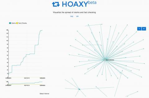 미국 인디애나 대학의 Hoaxy 베타 프로그램 ⓒ archive.news.indiana.edu