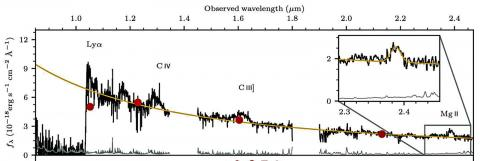 Magellan/FIRE와 Gemini/GNIRS가 탐색한 퀘이사 J1342+0928에 대한 근적외선 스펙트럼을 결합한 도표. 오른쪽 확대그림은 하와이 제미니 GNIRS를 사용해 얻은 마그네슘(MgII) 라인을 보여준다. 마그네숨 라인은 블랙홀의 질량을 결정하는 핵심 역할을 한다.  CREDIT: Bañados et al.