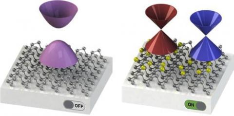 왼쪽은 천연 상태의 포스포린 원자 모형(회색). 천연 상태 포스포린에서 전자 밴드갭(보라색 도형)을 상징적으로 표현했다. 오른쪽은 포스포린 표면에 칼륨 원자(노란색)가 도핑된 원자 모형. 표면 도핑된 포스포린에 발생하는 한 쌍의 디락 입자(빨간색·파란색)를 상징적으로 표현했다. ⓒ 한국연구재단