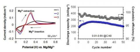 마그네슘-주석 음극의 전기화학적 충·방전 사이클 특성 설명도  ⓒ 한국연구재단