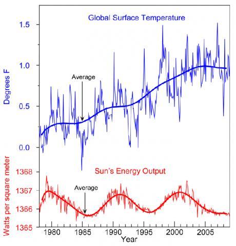 대기 상층부 태양의 복사와 지구 온도와의 관계를 나타낸 도표. Credit : Wikimedia Commons / NOAA National Climatic Data Center